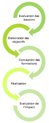 graph_formation